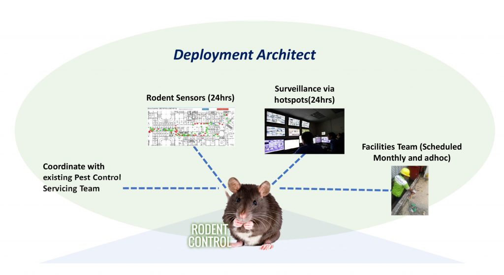 ICFM deploys first rodent technologies in retail malls & fulfilled pest control contracts.